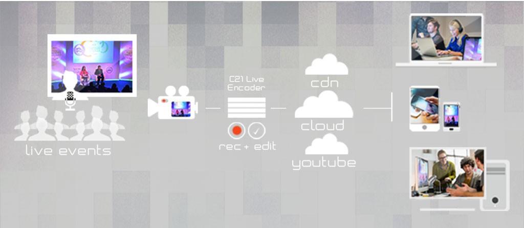 Alquiler Streaming C21 Live Encoder